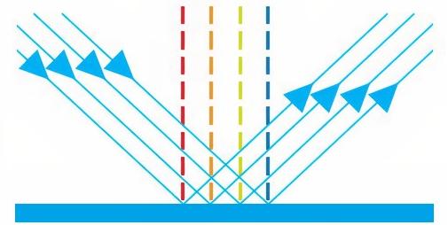 Işığın Yansıması Konu Anlatımı 5.Sınıf